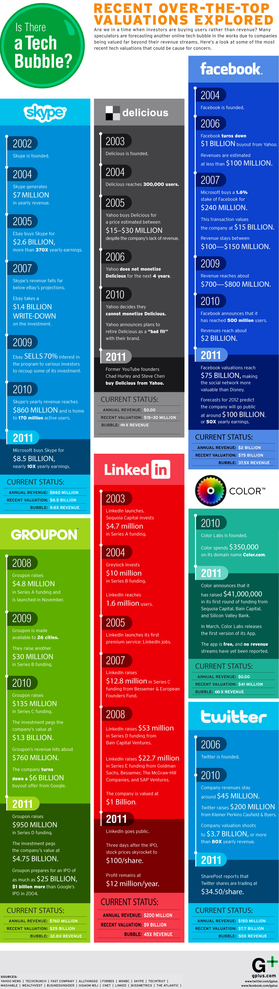 social-media-valuations-infographic-1000